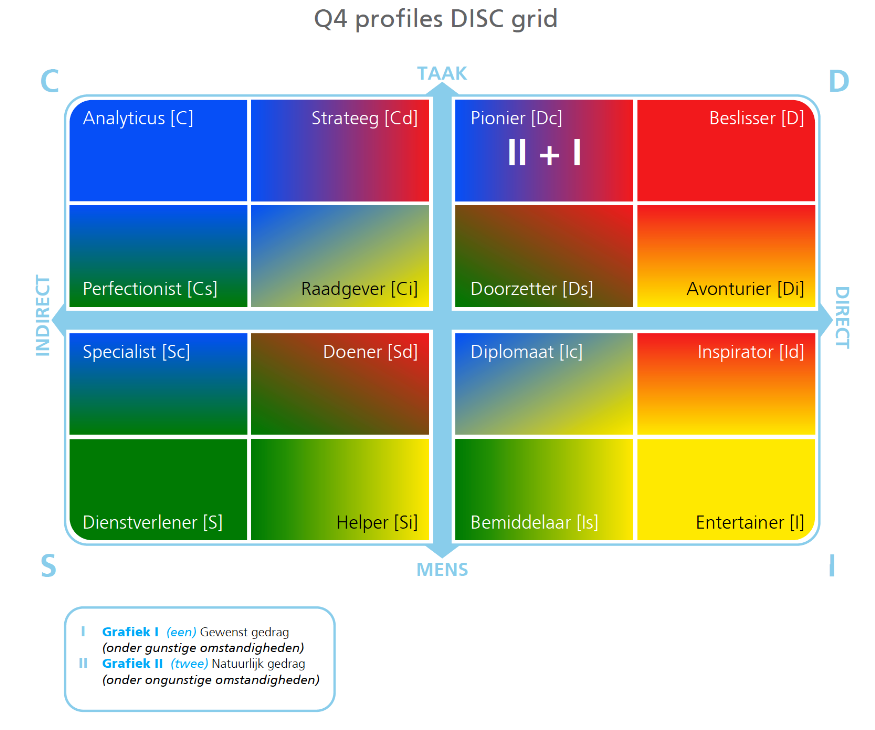 DISC with Q4 profiles